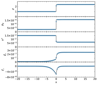 Final profiles of the nonrelativistic strong shock test, obtained using 3200 zones (solid black line) and 800 zones (empty blue circles, plotted every 10 values).