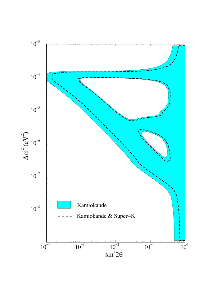 The comparison of the MSW parameter space allowed by the Kamiokande total rate (shaded region) and the combined Kamiokande and preliminary Super-Kamiokande rate (dashed lines). The theory error (