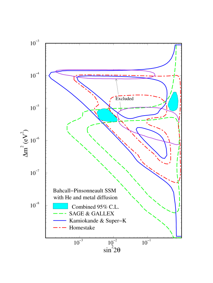 The result of the MSW parameter space (shaded regions) allowed by the combined observations at 95% C.L.assuming the Bahcall-Pinsonneault SSM with He diffusion. The constraints from Homestake, combined Kamiokande and Super-Kamiokande, and combined SAGE and GALLEX are shown by the dot-dashed, solid, and dashed lines, respectively. Also shown are the regions excluded by the Kamiokande spectrum and day-night data (dotted lines).