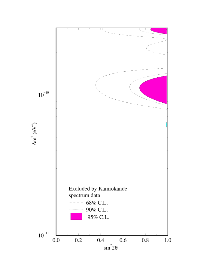 The vacuum oscillation parameter space excluded by the Kamiokande spectrum data.