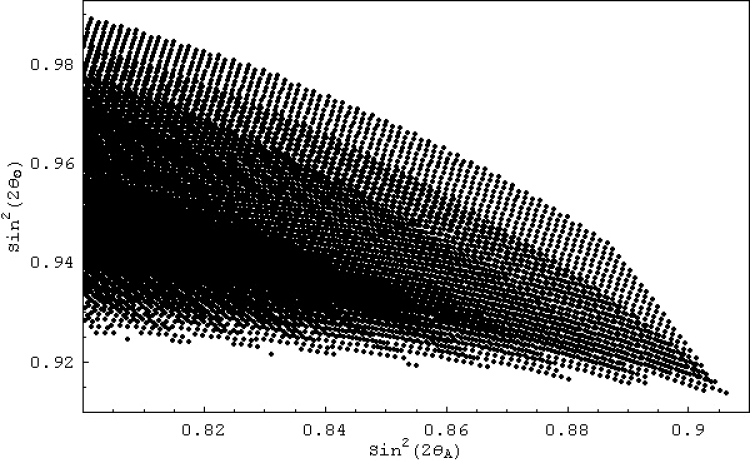 The figure shows the range of predictions for