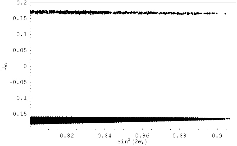 The figure shows the predictions of the model for