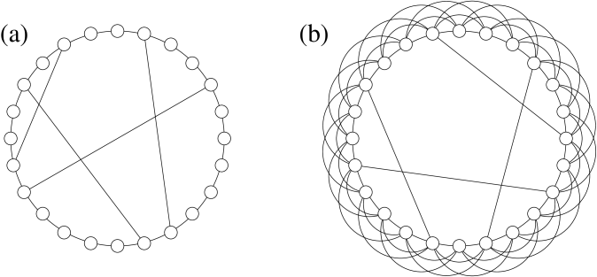(a) An example of a small-world graph with