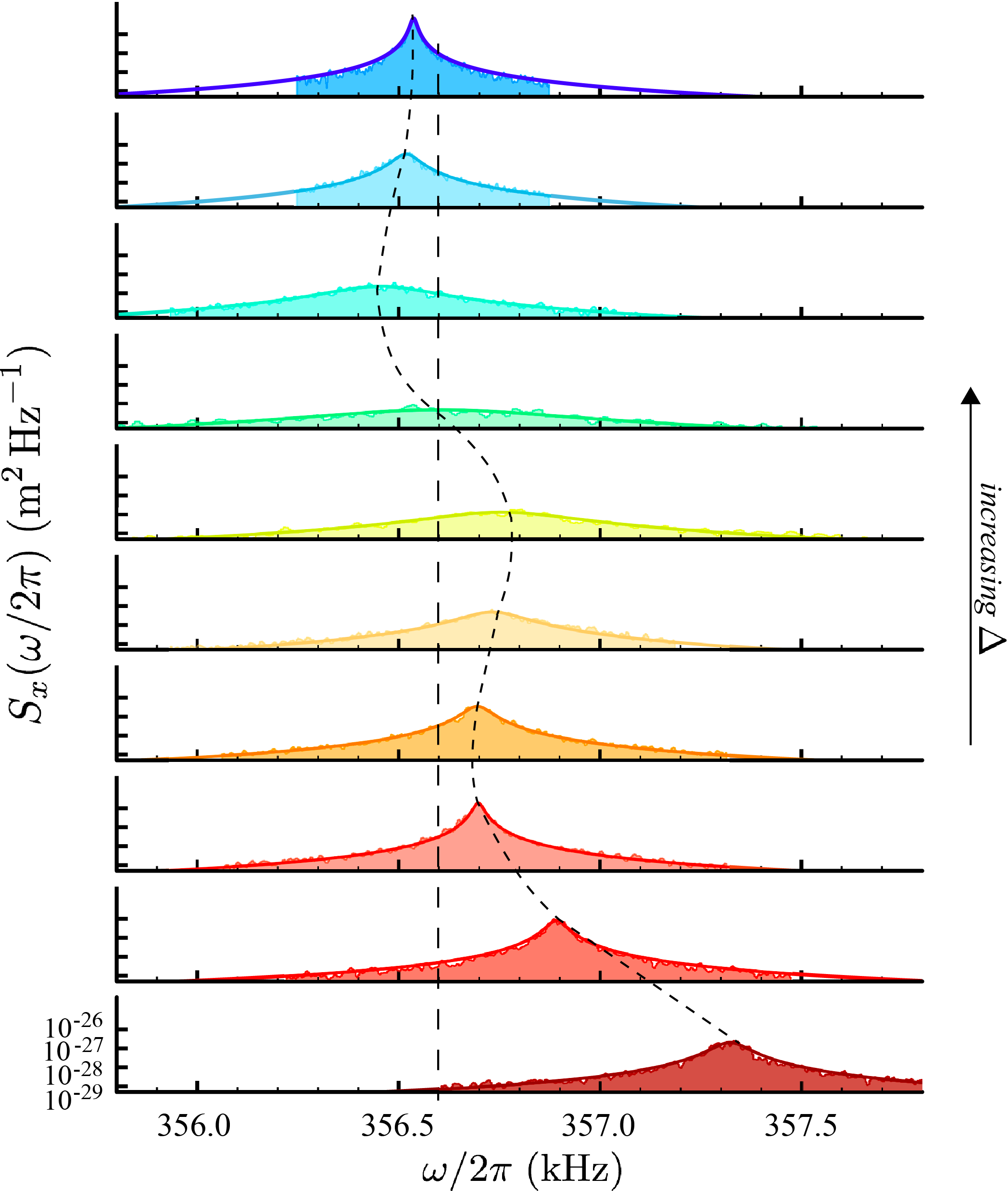 Calibrated position noise spectrum around the resonance associated with the fundamental vibrational mode of the membrane, with bare mechanical frequency