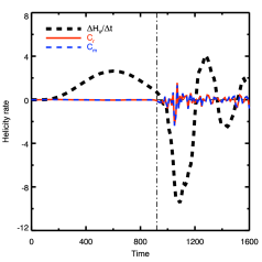 Difference between the helicity variation rate and the boundary helicity flux, computed in the practical DeVore gauge. The relative helicity conservation criterion