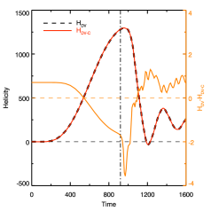 Left panel: Evolution of the magnetic helicity computed with the practical DeVore method (dashed line) and with the DeVore-Coulomb method (red line). Their difference is plotted with an orange line (