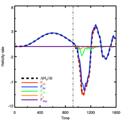 Left panel: Comparison of the helicity variation rate and the helicity flux integrated through the six boundaries of the domain in the DeVore-Coulomb case. The plotted curves are similar than in Figure
