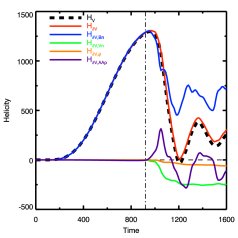 Left panel: Relative magnetic helicity (