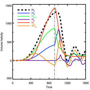 Top panel: Time evolution of the different magnetic energies relative to their respective initial values: total (