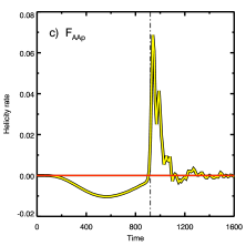 Total helicity flux,
