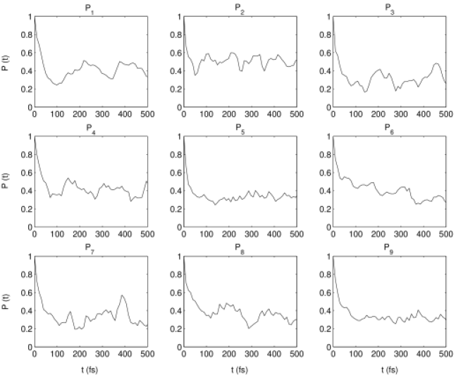 Individual decay for wave functions consisting of each individual eigenvector used in the construction of the optimal superpositions. The labels correspond to those given in Table
