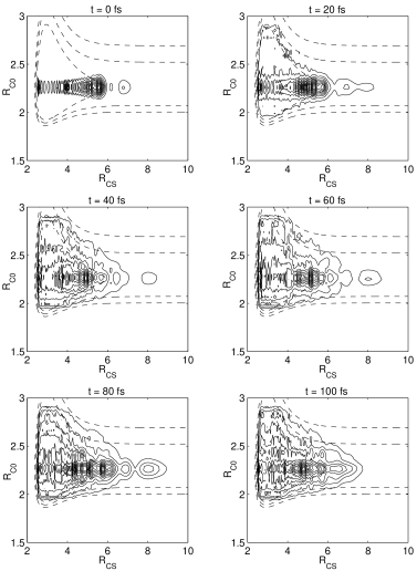 Wave packet evolution corresponding to IVR enhancement. Dashed lines represent equipotential energy contours, with the innermost corresponding to the wave packet energy,