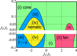 (Color online) The same phase diagram as in Fig.