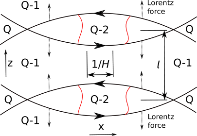 The mechanism of flux discharge cascade on