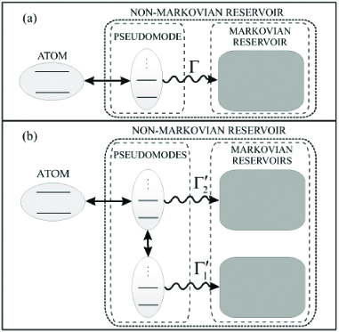 """Diagramatic representation of the atom-pseudomode dynamics. (a) Atom interacting with a Lorentzian structured reservoir: the atom interacts with a single pseudomode which leaks into a Markovian reservoir. (b) Atom in a """"simple"""" photonic band gap: we see a more complex memory architecture, the second pseudomode acts as a memory for the atom, while the first pseudomode acts as a memory for the first one."""
