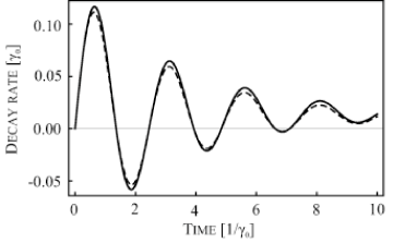 The solid line is the decay rate for a two-level atom in a Lorentzian structured reservoir. The dashed line is the compensated rate of change of the pseudomode population