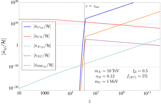 Scattering opacities divided by the conformal Hubble expansion rate for the relevant scattering channels described in Eqs.(
