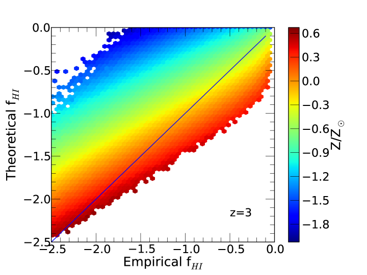 Comparison of star-forming gas particle neutral fractions computed using the observationally-derived empirical pressure relation for the