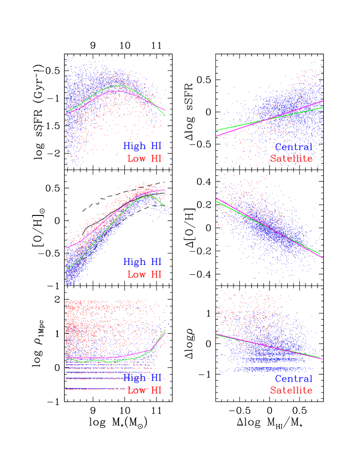 Specific SFR, metallicity, and environment vs. stellar mass (top to bottom) from our ezw simulation at