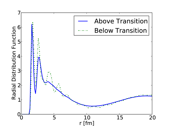 Radial distribution function for