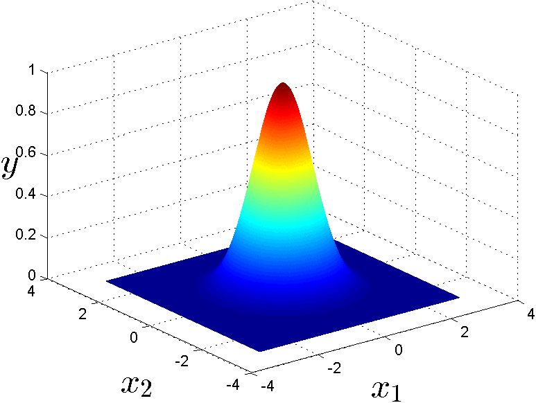 2-D approximations using 1-D RBFs. (a) using the basic block to approximate a unit disk with different values of