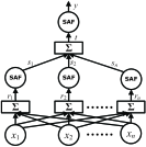 Using SAF units to build classification networks. (a) a basic block using two SAF layers to judge whether an input is in a