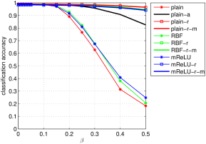 Accuracies of the CNNs on the MNIST test set. (a), (b) and (c) are the accuracies on adversarial, nonsense and noisy samples respectively. The horizontal axes are the perturbation strength