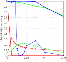 Accuracies of the CNNs on the CIFAR-10 test set. (a), (b) and (c) are the accuracies on adversarial, nonsense and noisy samples respectively. The horizontal axes are the perturbation strength