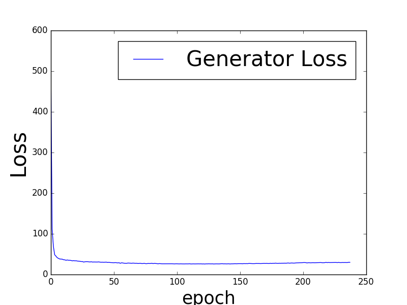 The training loss of the generator (left) and the discriminator (right) of MaliGAN on Discrete MNIST task.