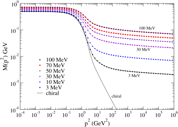 Euclidean mass functions for different current masses, specified at