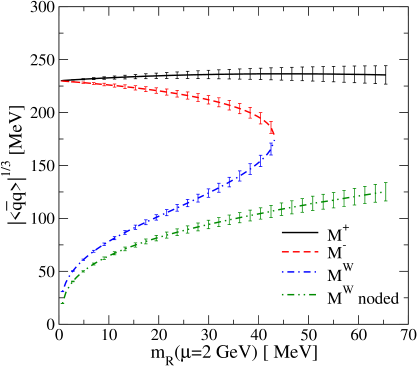 Momentum dependence of the 4 solutions for the fermion mass-function in the Maris-Tandy model with