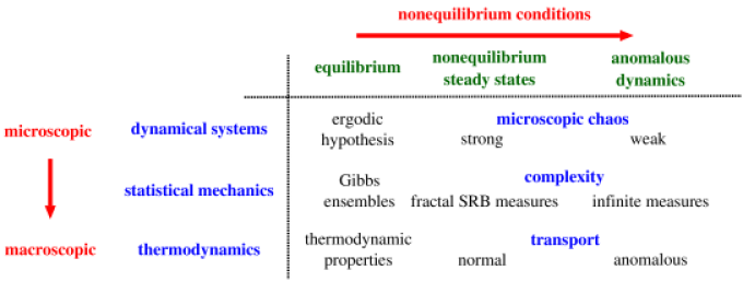 Conceptual foundations of a theory of nonequilibrium statistical physics based on dynamical systems theory by motivating the topic of this book chapter, which is represented by the third column.