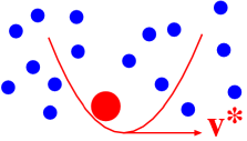 Sketch of a colloidal particle confined within a harmonic trap that is dragged through water with a constant velocity