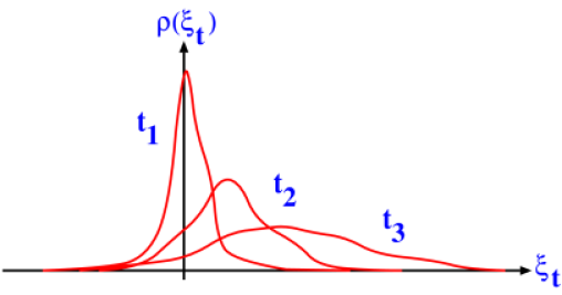 Illustration of the dynamics of the probability density function for entropy production