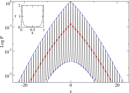 Comparison of the probability density obtained from simulations of the lifted map Eq.(