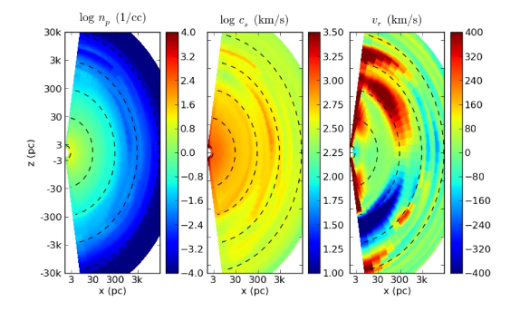 Simulation snapshot during a quiescent period. On the left, gas density in number of protons per cubic centimeter. In the center, log sound speed in kilometers per second. On the right, the radial velocity in kilometers per second. The