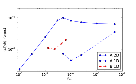 Time-averaged mean energy input (