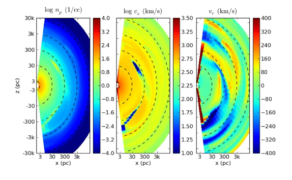 Snapshot from an axisymmetric simulation showing a cold blob falling to the center of the galaxy. The cold gas was produced by enhanced cooling in an overdense quasi-spherical shell with a covering fraction of about one-third of the sphere. The gas quickly collapses to a ring with a small covering fraction and/or fragments as it freely falls to the center of the simulation.