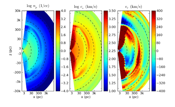Simulation snapshot during an accretion event. A significant quantity of hot, outflowing gas injects energy and momentum into the interstellar medium at