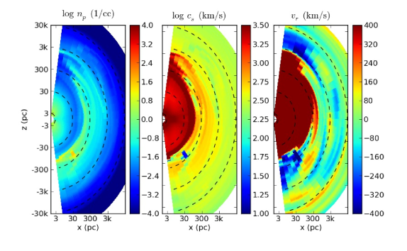 Simulation snapshot showing the final stages of a major accretion event. A hot, expanding bubble of gas extends to 100 pc, shutting down further SMBH accretion. Dense, overlying gas has caused the initially bipolar BAL wind to become quasi-spherical. The hot bubble is breaking through the overlying gas in at the north pole, which will lead to a unipolar wind.