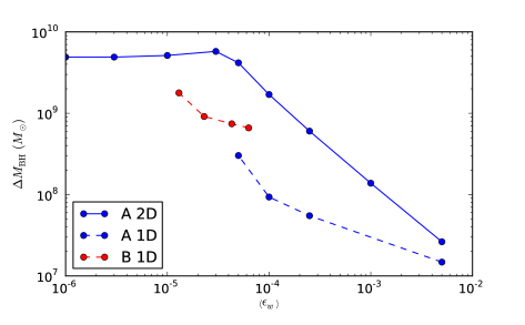 Final SMBH masses vs. mass-averaged wind Efficiency for one- and two-dimensional A models. The low-efficiency two-dimensional models produce SMBHs at the upper end of the range of observed central SMBHs for the characteristics of our model galaxy. Two-dimensional models allow more SMBH growth at a given efficiency because instabilities allow cold shells of gas to break up and fall into the center of the simulation with greater ease than in the one-dimensional case. A more accurate two-dimensional treatment of the radiative transfer in optically thick regions would probably lead to a reduction in the SMBH masses.