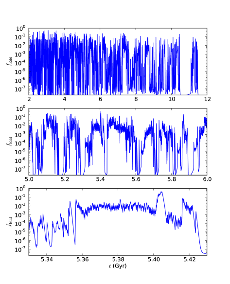 Eddington ratio as a function of time, for three different time intervals in the