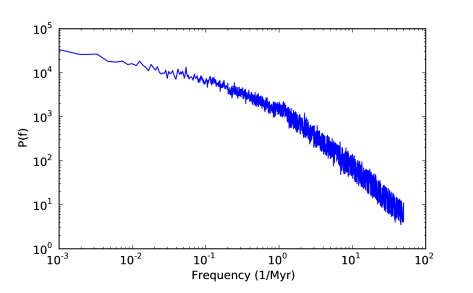 Power spectrum of the dimensionless mass accretion rate