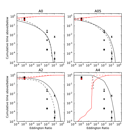 AGN duty cycle as a function of Eddington ratio for the A2 simulation. The black/red lines show the cumulative time above/below the given Eddington ratio. Solid lines are computed using the entire simulation time, while dashed lines use only the final 2 Gyr. Points are observational constraints and are similarly colored black or red according to whether they are measurements of the fraction of objects above or below the given Eddinton ratio. Downward-pointing triangles are from