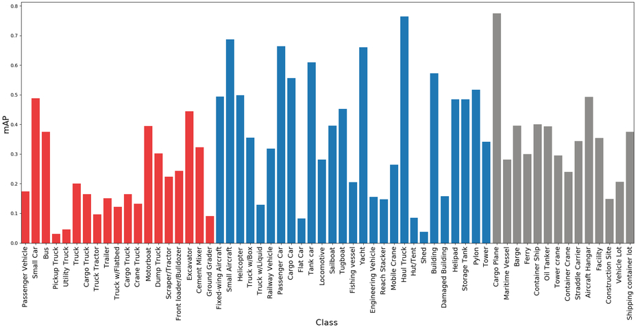 Mean average precision per xView class. Red, blue and gray bars represent small, medium and large targets, respectively.