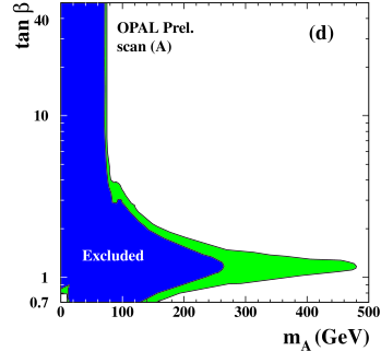a) The OPAL limits based on the LEP data at the CM energy 183 GeV for a)