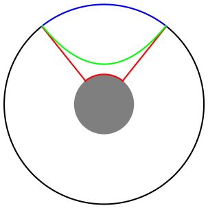 Two competing configurations for the entanglement entropy in the presence of a black hole horizon. The green surface represents a continuous configuration while the red surface goes straight down from the boundary to the horizon. The subsystem