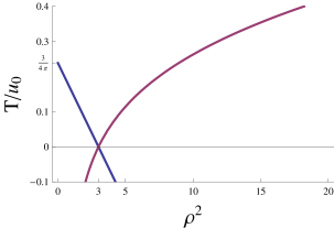 This plots shows the behavior of the temperature as a function of