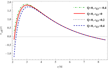 The radial dependence of the effective potential of the massless particles in the first type Einstein-Æther black hole for the different values of the