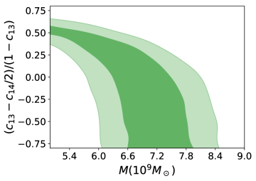 68% and 95% C.L. constraints on the æther parameter and estimated black hole mass